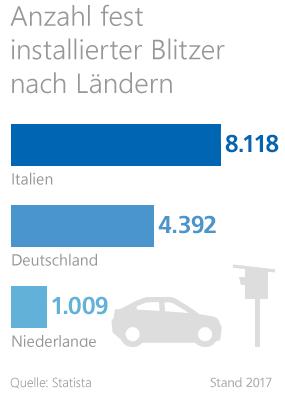 Statistik zur Anzahl fest installierter Blitzer in Deutschland
