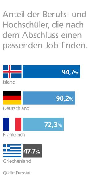 Grafik: Passender Job nach dem Abschluss im europäischen Vergleich