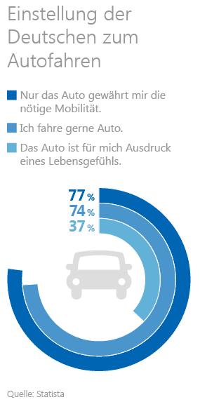 Grafik: Einstellung der Deutschen zum Autofahren