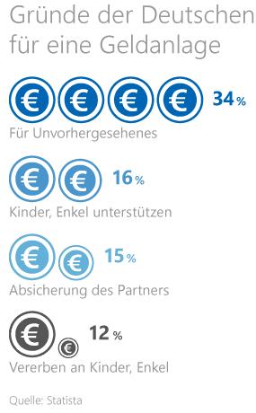 Grafik: Gründe der Deutschen für eine Geldanlage