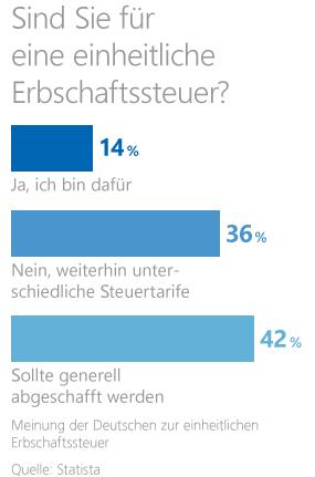 Grafik: Meinung der Deutschen zur einheitlichen Erbschaftssteuer
