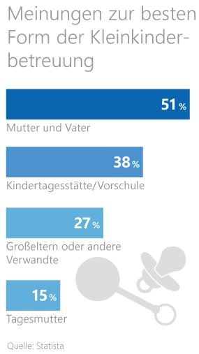 Grafik: Meinungen zur Kleinkinderbetreuung