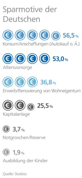 Grafik: Sparmotive der Deutschen