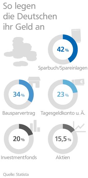 Grafik: Genutzte Geldanlagen der Deutschen