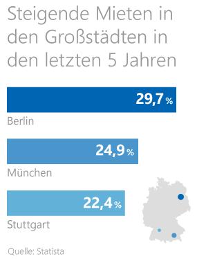 Statistik zu den durchschnittlichen Mieten in deutschen Großstädten