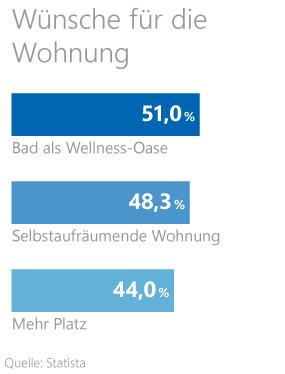 Statistik zu den Wünschen der Deutschen für ihre Wohnung / Immobilie