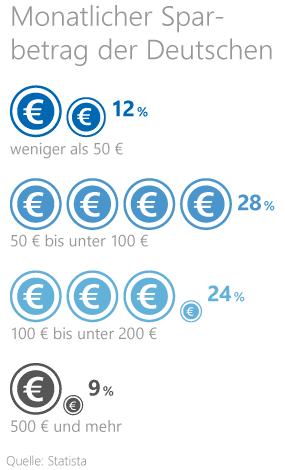 Grafik: Durchschnittlicher Sparbetrag der Deutschen