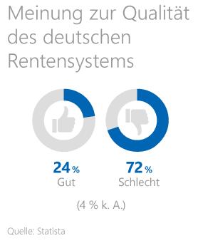Statistik zur Meinung der Deutschen über das deutsche Rentensystem