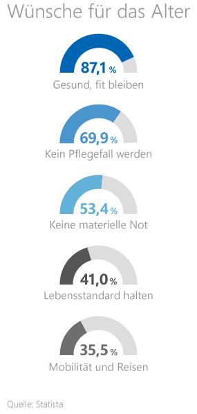 Statistik zu den Wünschen der Deutschen im Alter