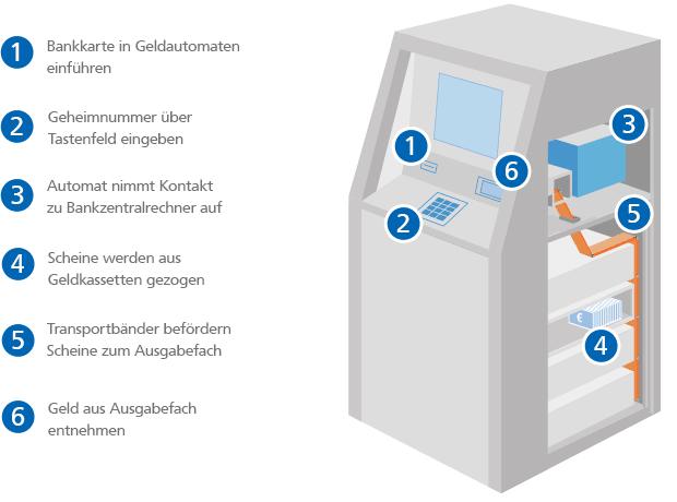 Grafik: So funktioniert ein Geldautomat